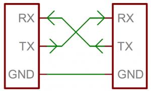RxTx Library Java usart