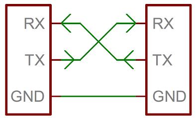 RxTx Library Java usart, raspberry pi banana pi