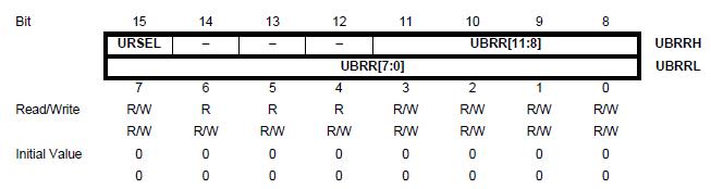 UBRRL и UBRRH Register - UART(USART) ATmega16 - Обмен данными по последовательному каналу (6)