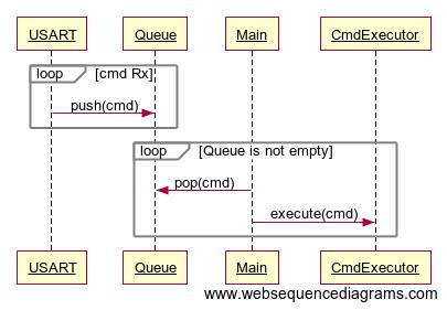 Машинка на радиоуправлении на базе ATtiny2313 (Диаграмма последовательности)