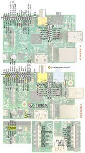 Raspberry Pi 1 Model B - GPIO