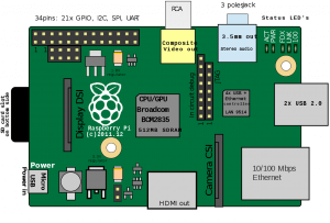 Raspberry Pi 1 Model B Rev 2