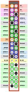 GPIO Banana PI-M3 BPI-M1 BPI-M2