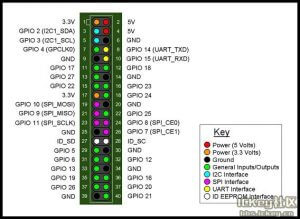 Banana Pi M2 Magic/BPI-M2M - gpio