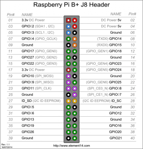 Raspberry Pi 1 Model B+ Plus - GPIO (J8)