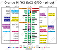 Orange Pi (H3 Soc) GPIO - pinout