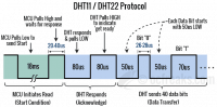 DHT11/DHT22 - Процесс коммуникации (protocol)