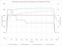 Raspberry Pi 3 Model B+ - график частоты и температуры