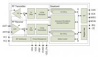Блок-схема nRF24L01+