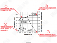 Процесс зарядки модуля на TP4056