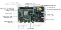 Технические характеристики Raspberry Pi 4 Model B
