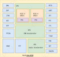 Maixduino - Kendryte K210 - Обзор архитектуры