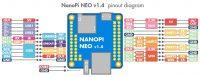 NanoPi-NEO V1.4 - Интерфейс ввода-вывода общего назначения (GPIO)