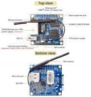 Orange Pi Zero LTS - Компоненты (Аппаратный интерфейс)